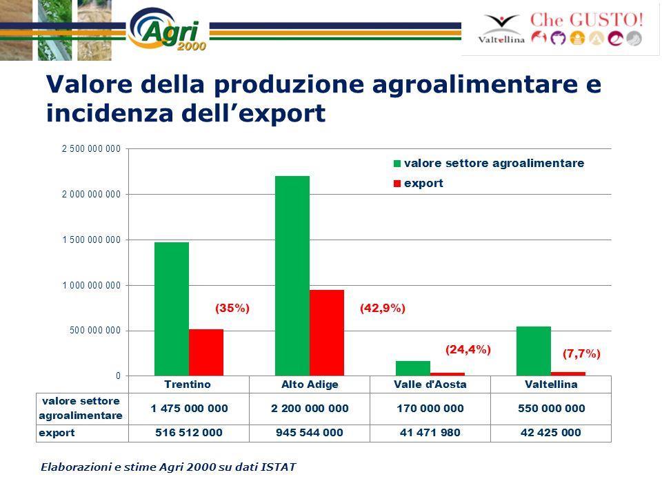 Valore della produzione agroalimentare e incidenza dell'export