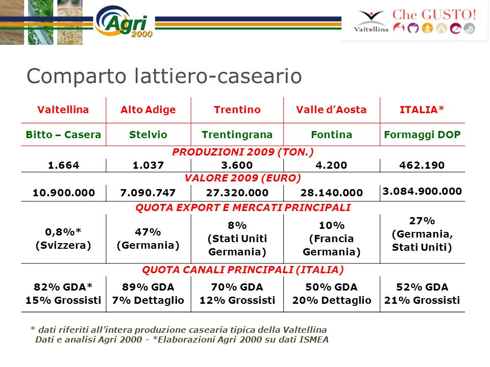 Comparto lattiero-caseario