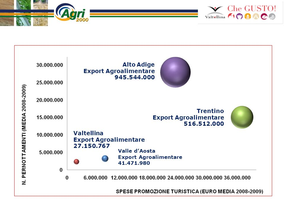 Export Agroalimentare 945.544.000