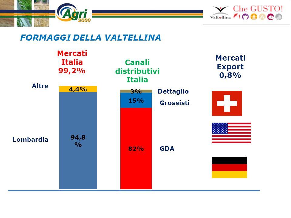 Canali distributivi Italia