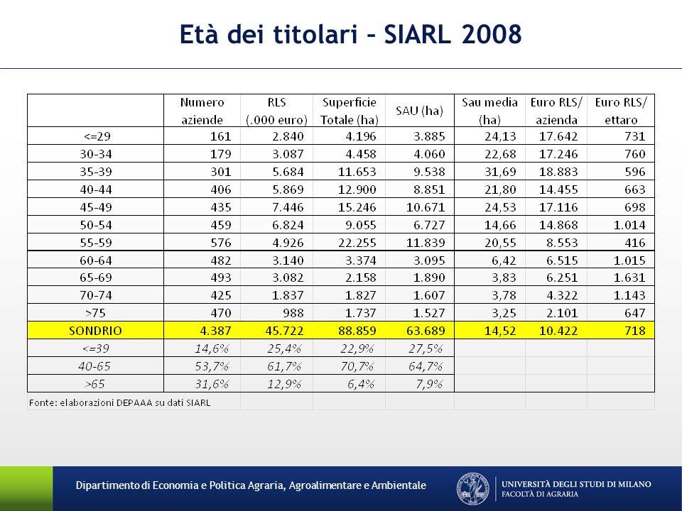 Età dei titolari – SIARL 2008