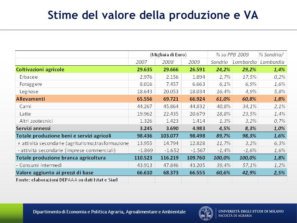 Stime del valore della produzione e VA