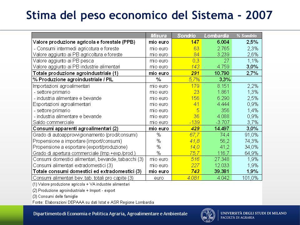 Stima del peso economico del Sistema - 2007