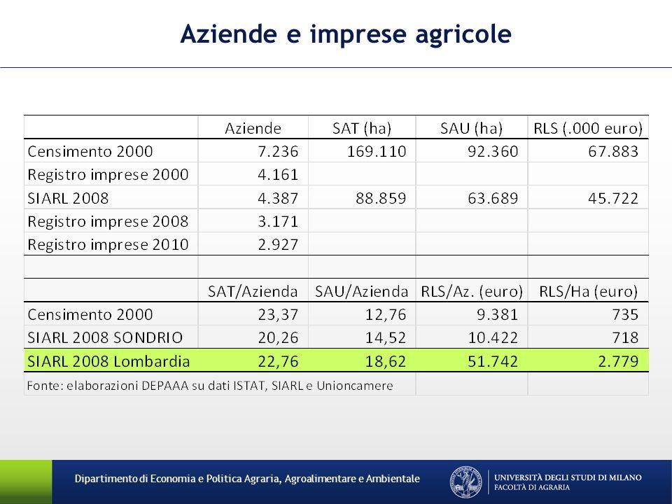 Aziende e imprese agricole