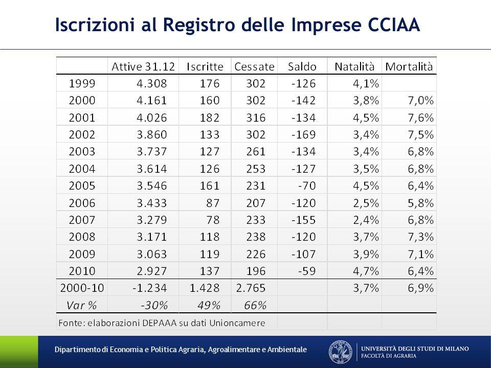 Iscrizioni al Registro delle Imprese CCIAA