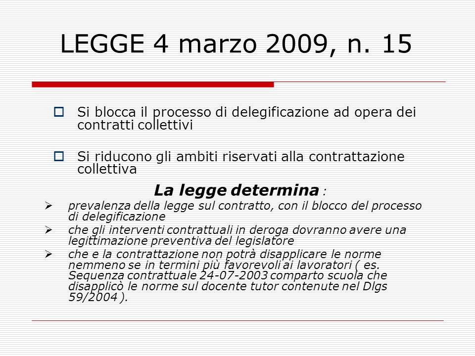 LEGGE 4 marzo 2009, n. 15 Si blocca il processo di delegificazione ad opera dei contratti collettivi.