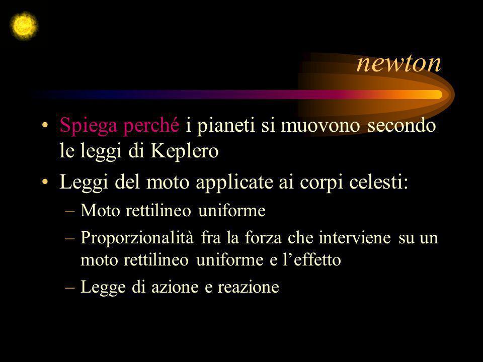 newton Spiega perché i pianeti si muovono secondo le leggi di Keplero