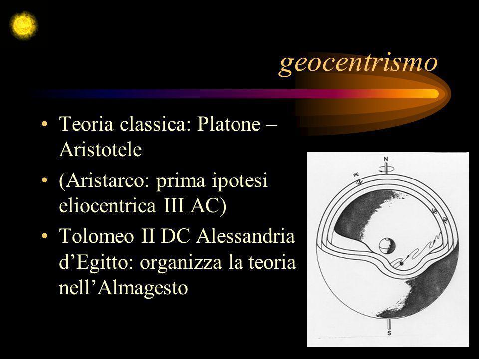 geocentrismo Teoria classica: Platone – Aristotele