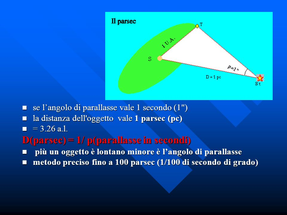 Il Parsec D(parsec) = 1/ p(parallasse in secondi)