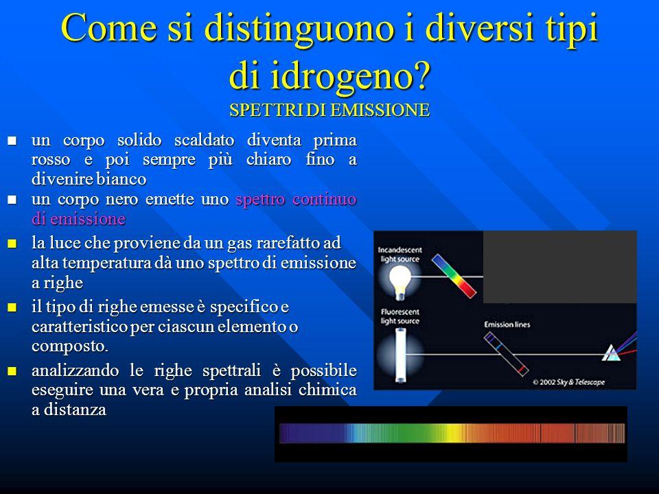 Come si distinguono i diversi tipi di idrogeno SPETTRI DI EMISSIONE