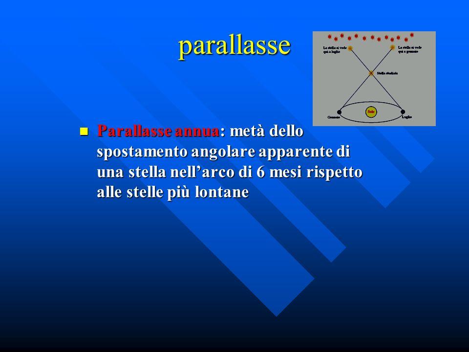 parallasse Parallasse annua: metà dello spostamento angolare apparente di una stella nell'arco di 6 mesi rispetto alle stelle più lontane.