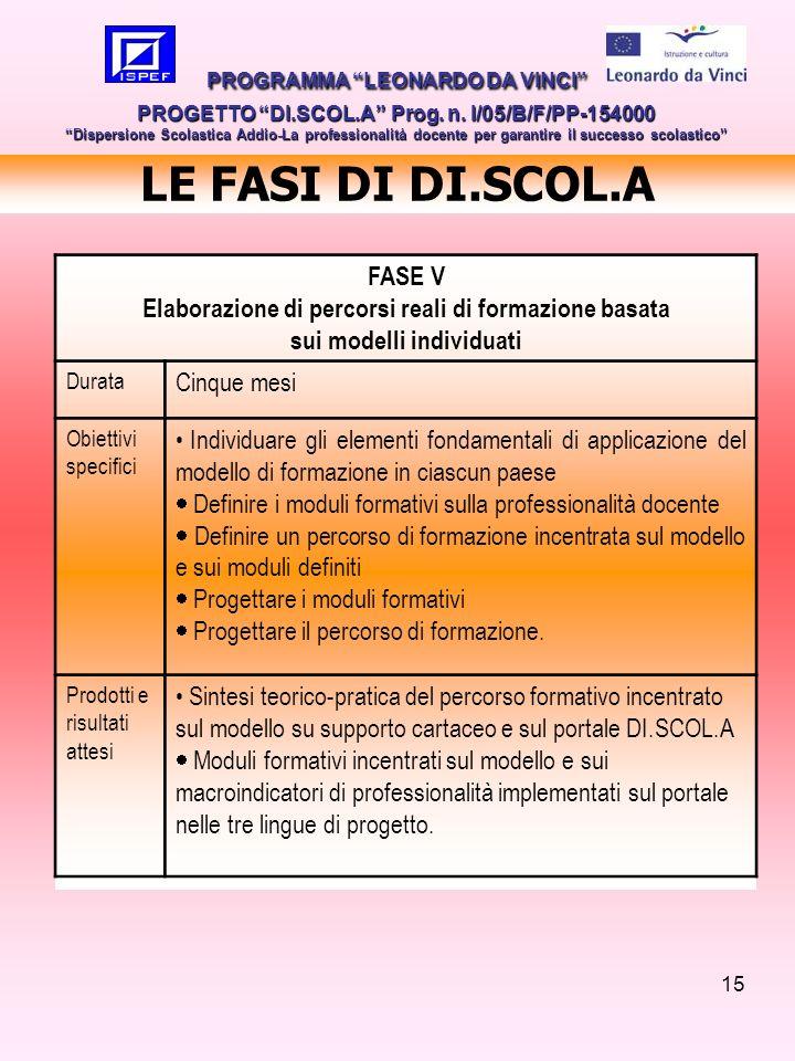 LE FASI DI DI.SCOL.A FASE V