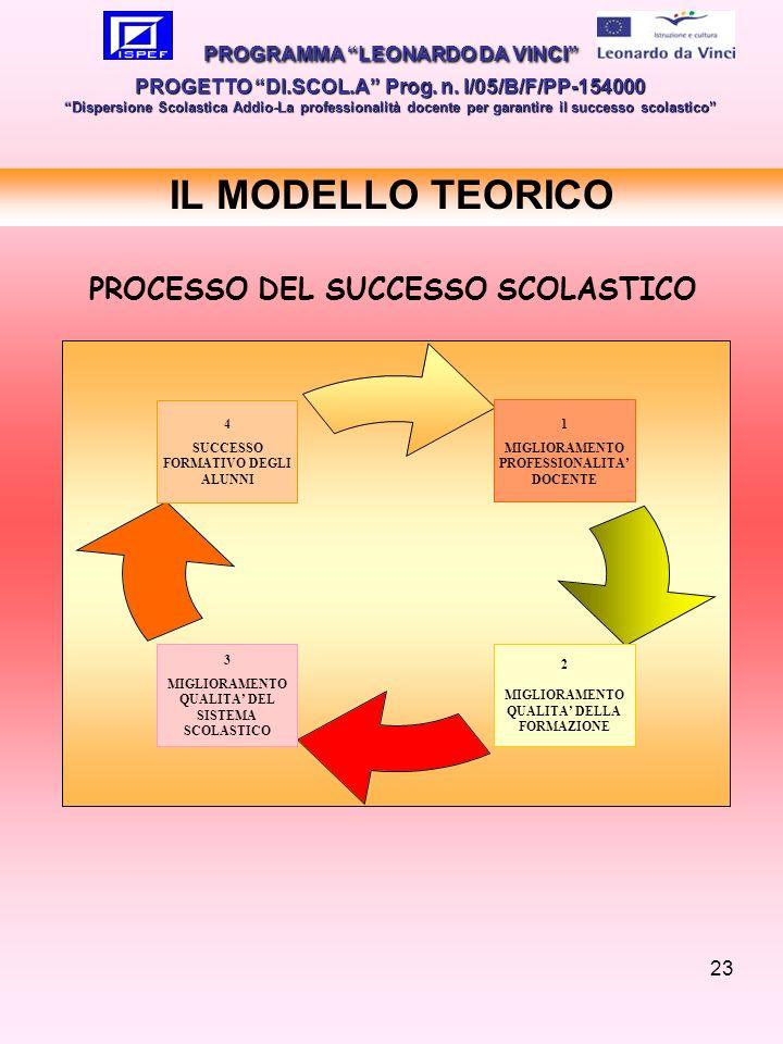 IL MODELLO TEORICO PROCESSO DEL SUCCESSO SCOLASTICO