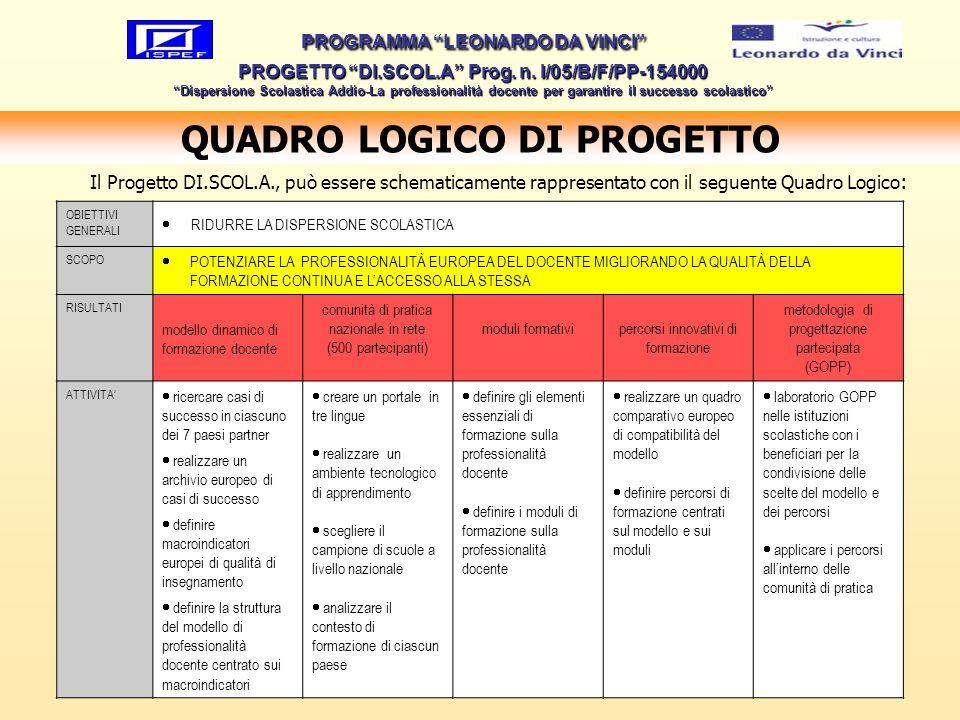 QUADRO LOGICO DI PROGETTO