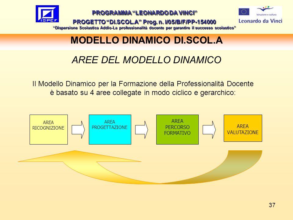 MODELLO DINAMICO DI.SCOL.A