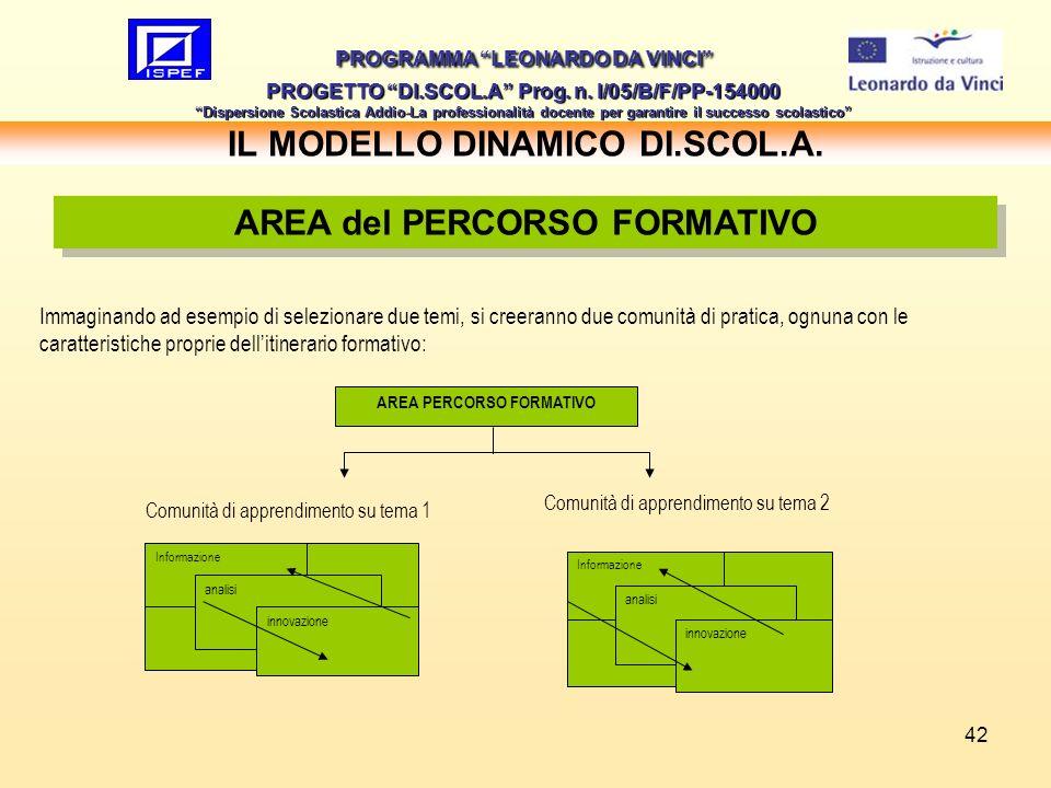 IL MODELLO DINAMICO DI.SCOL.A. AREA del PERCORSO FORMATIVO