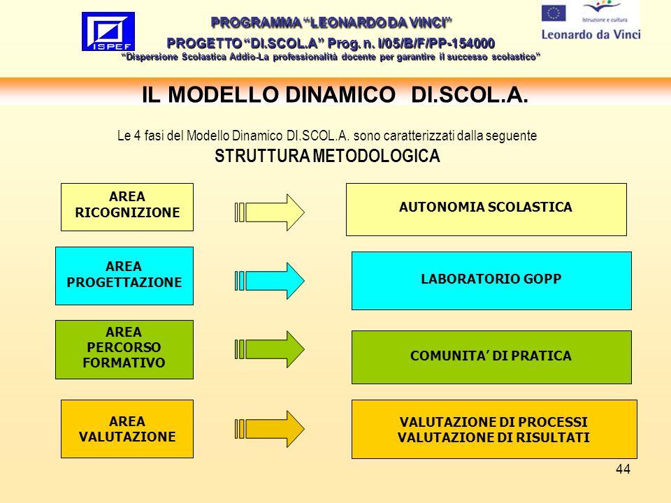 IL MODELLO DINAMICO DI.SCOL.A.