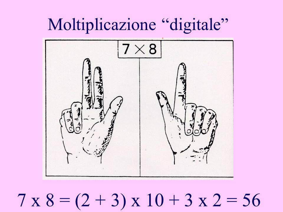 Moltiplicazione digitale