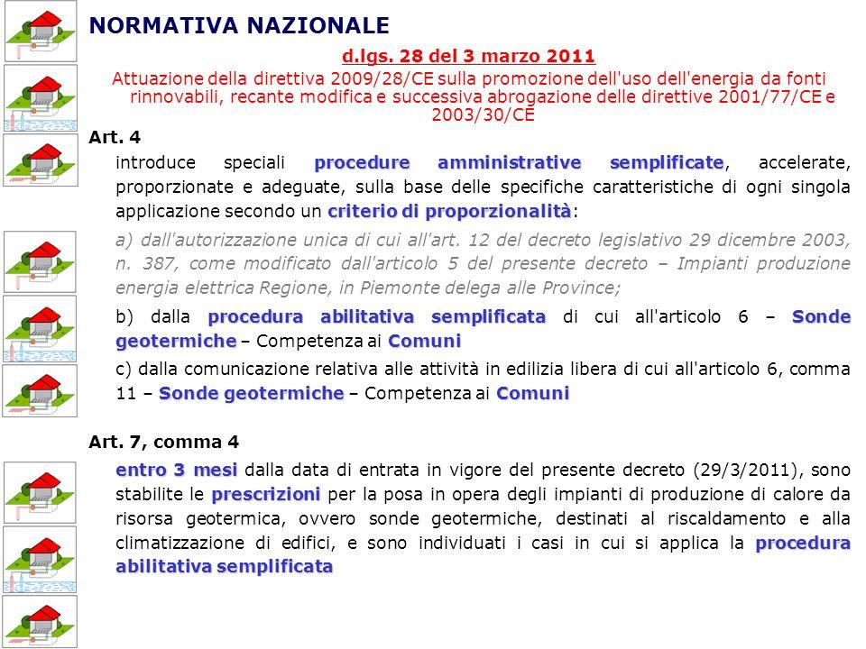 NORMATIVA NAZIONALE d.lgs. 28 del 3 marzo 2011
