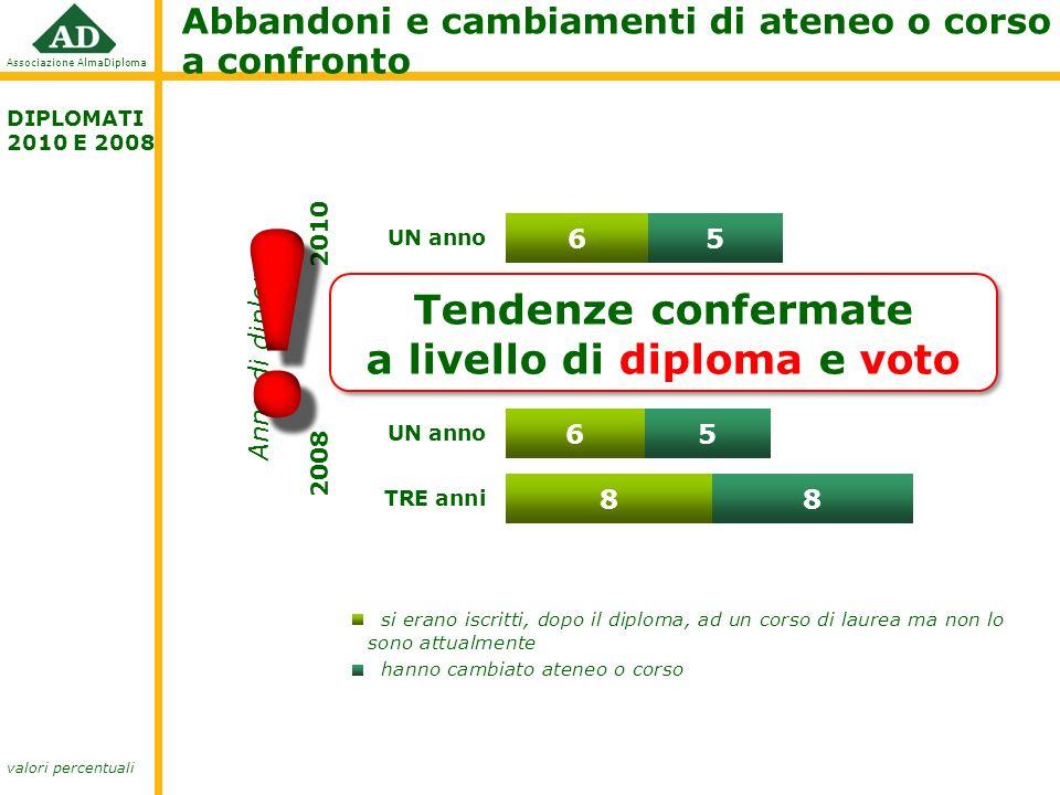 Tendenze confermate a livello di diploma e voto