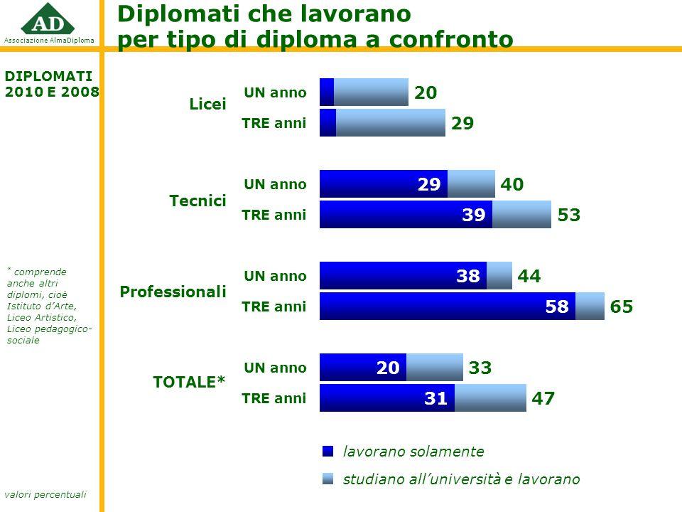 Diplomati che lavorano per tipo di diploma a confronto