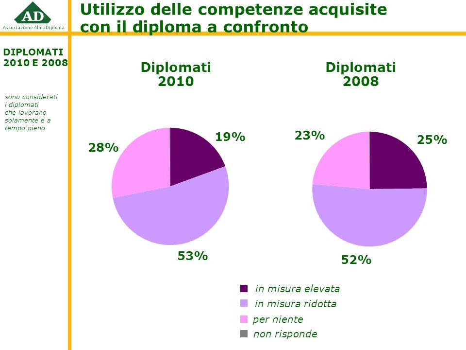 Utilizzo delle competenze acquisite con il diploma a confronto