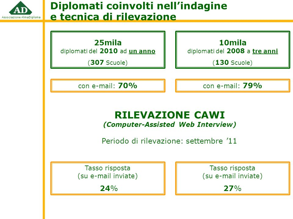RILEVAZIONE CAWI (Computer-Assisted Web Interview)