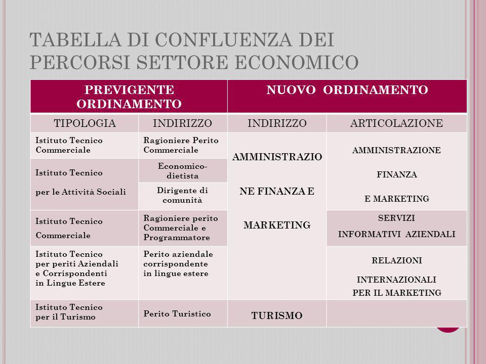 TABELLA DI CONFLUENZA DEI PERCORSI SETTORE ECONOMICO