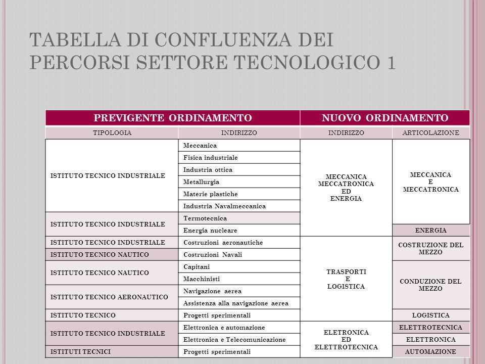 TABELLA DI CONFLUENZA DEI PERCORSI SETTORE TECNOLOGICO 1