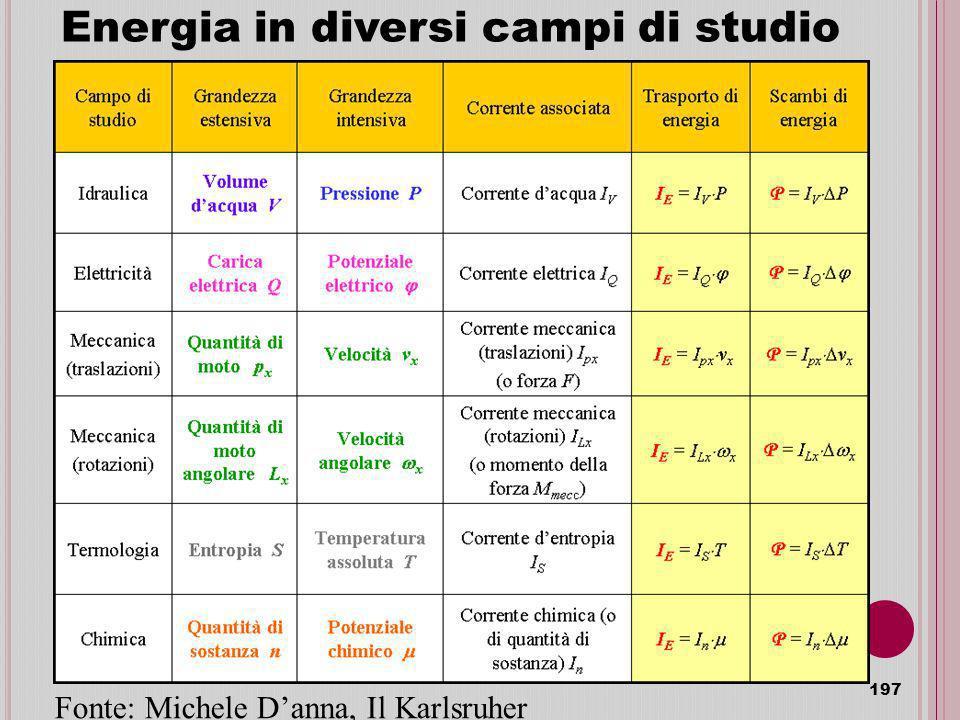 Energia in diversi campi di studio