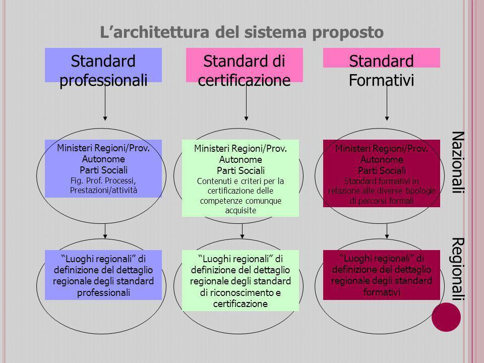 L'architettura del sistema proposto