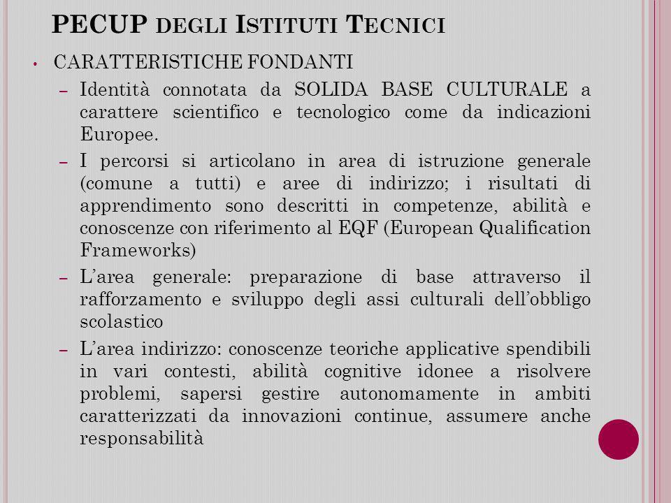 PECUP degli Istituti Tecnici