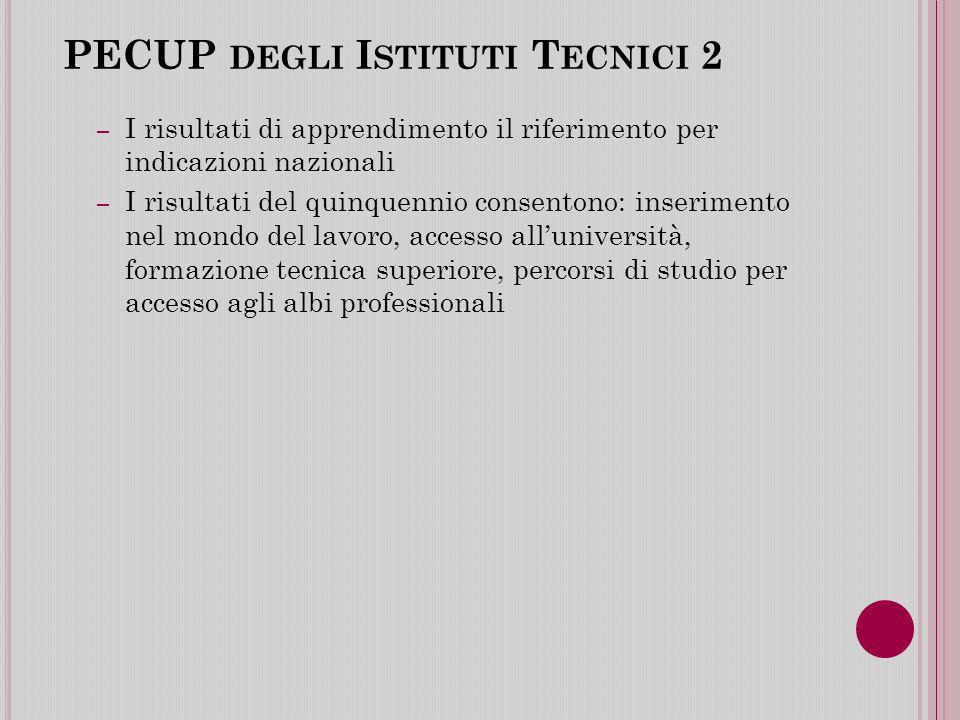 PECUP degli Istituti Tecnici 2