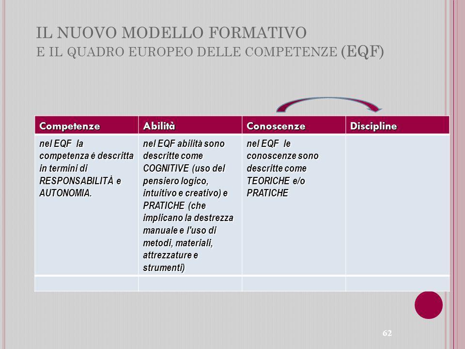 IL NUOVO MODELLO FORMATIVO e il quadro europeo delle competenze (EQF)