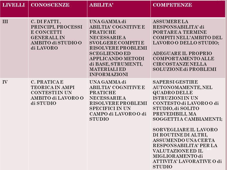 LIVELLI CONOSCENZE ABILITA' COMPETENZE III