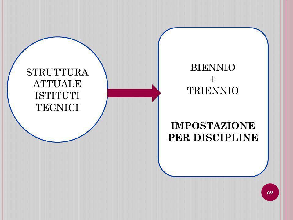 IMPOSTAZIONE PER DISCIPLINE