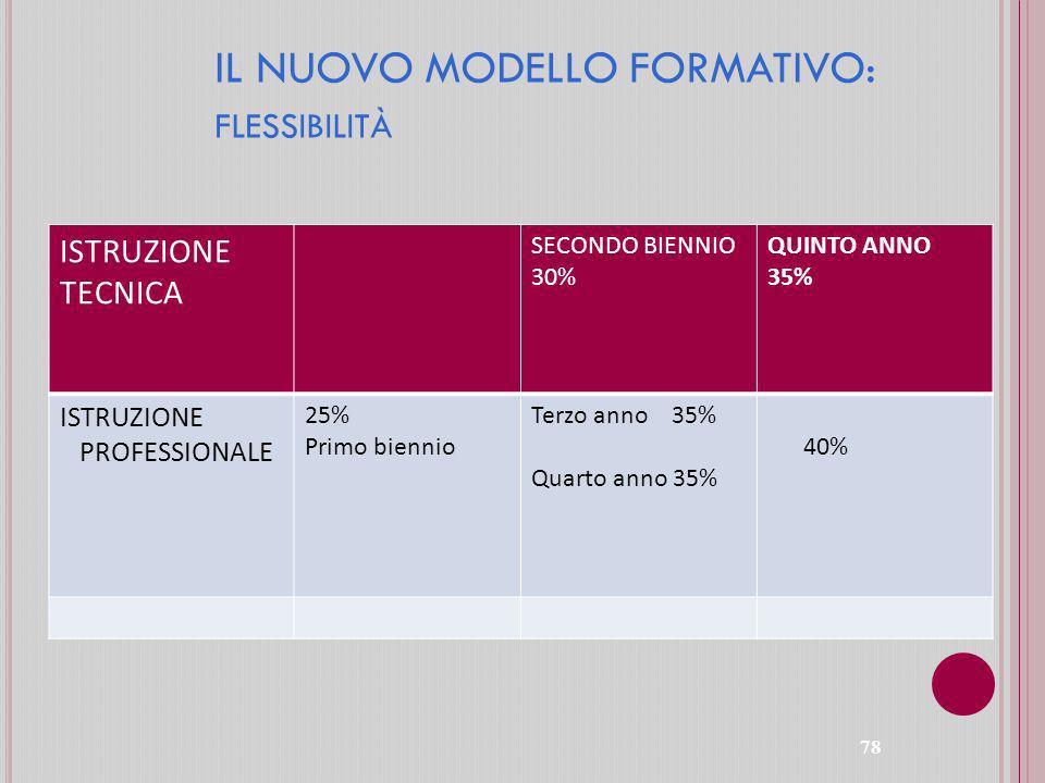 IL NUOVO MODELLO FORMATIVO: flessibilità