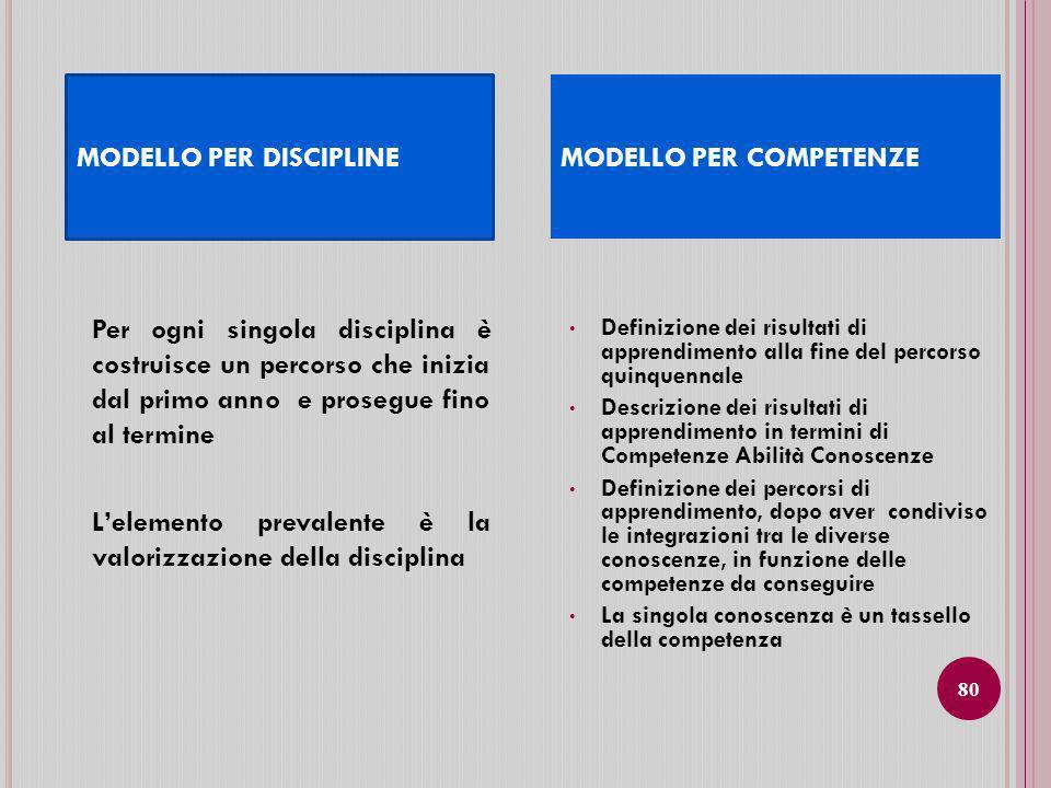 MODELLO PER DISCIPLINE MODELLO PER COMPETENZE