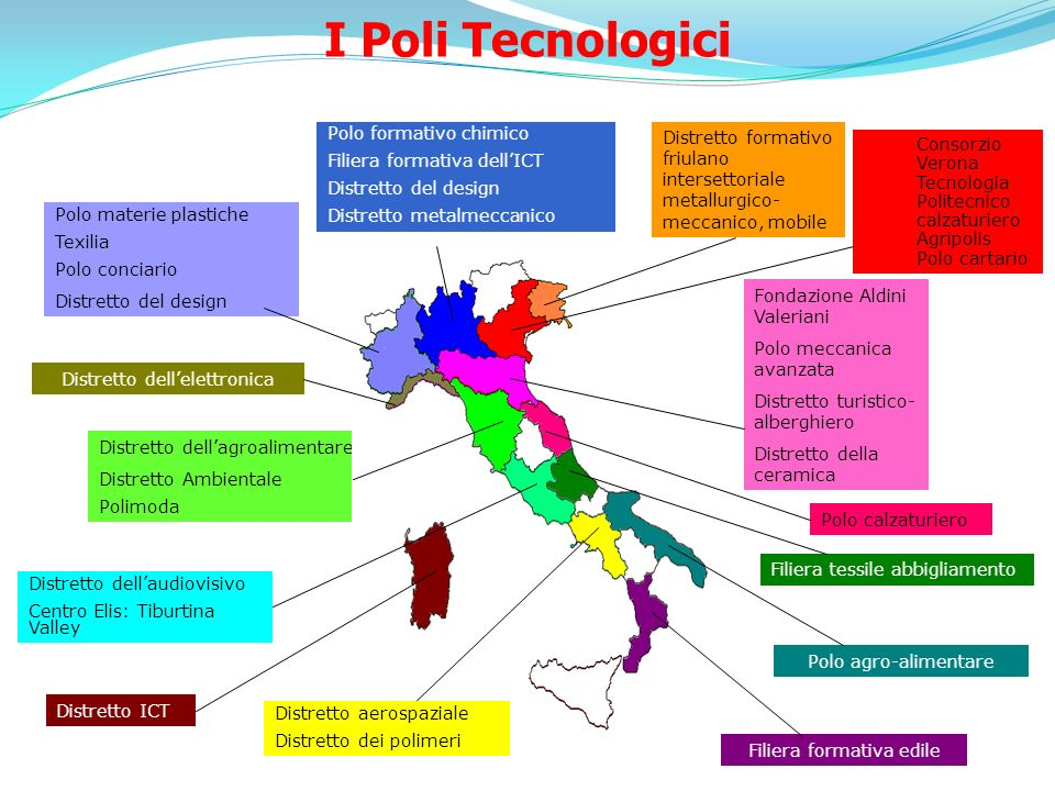 I Poli Tecnologici Polo formativo chimico Filiera formativa dell'ICT
