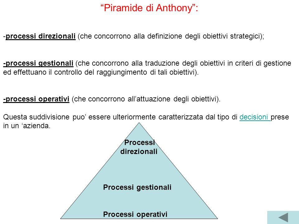 Piramide di Anthony :