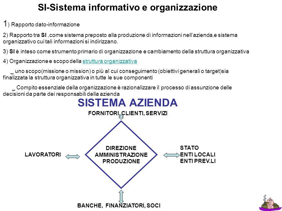 SI-Sistema informativo e organizzazione