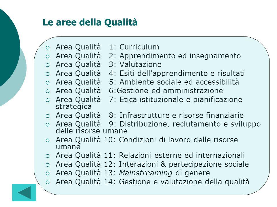 Le aree della Qualità Area Qualità 1: Curriculum