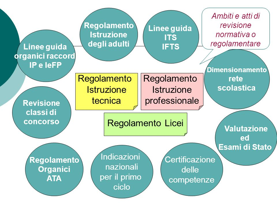 Ambiti e atti di revisione normativa o regolamentare