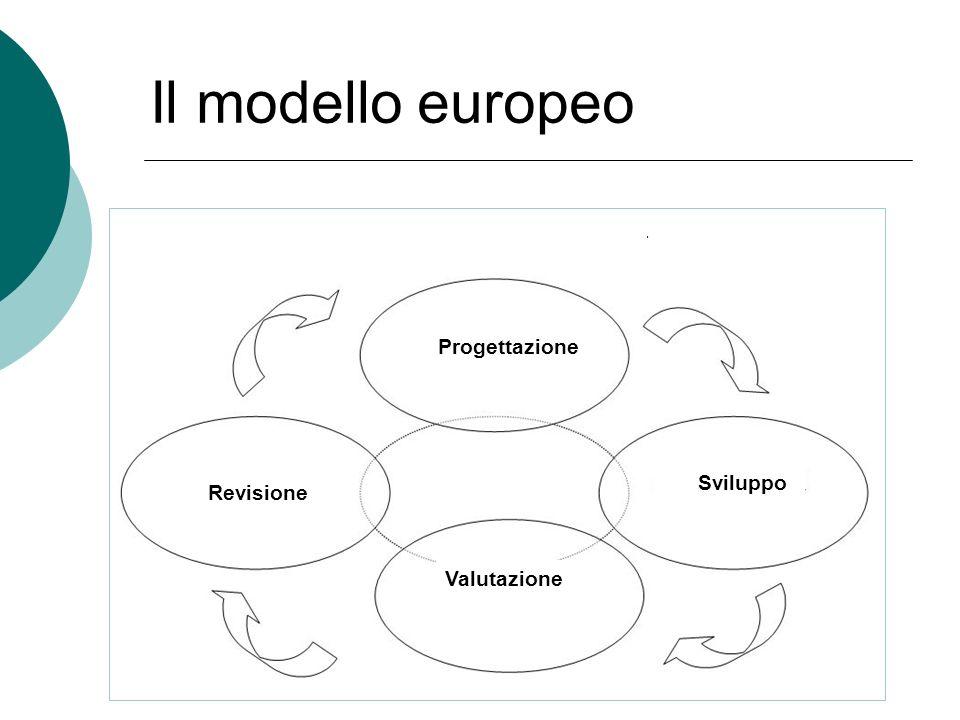 Il modello europeo Progettazione Revisione Sviluppo Valutazione