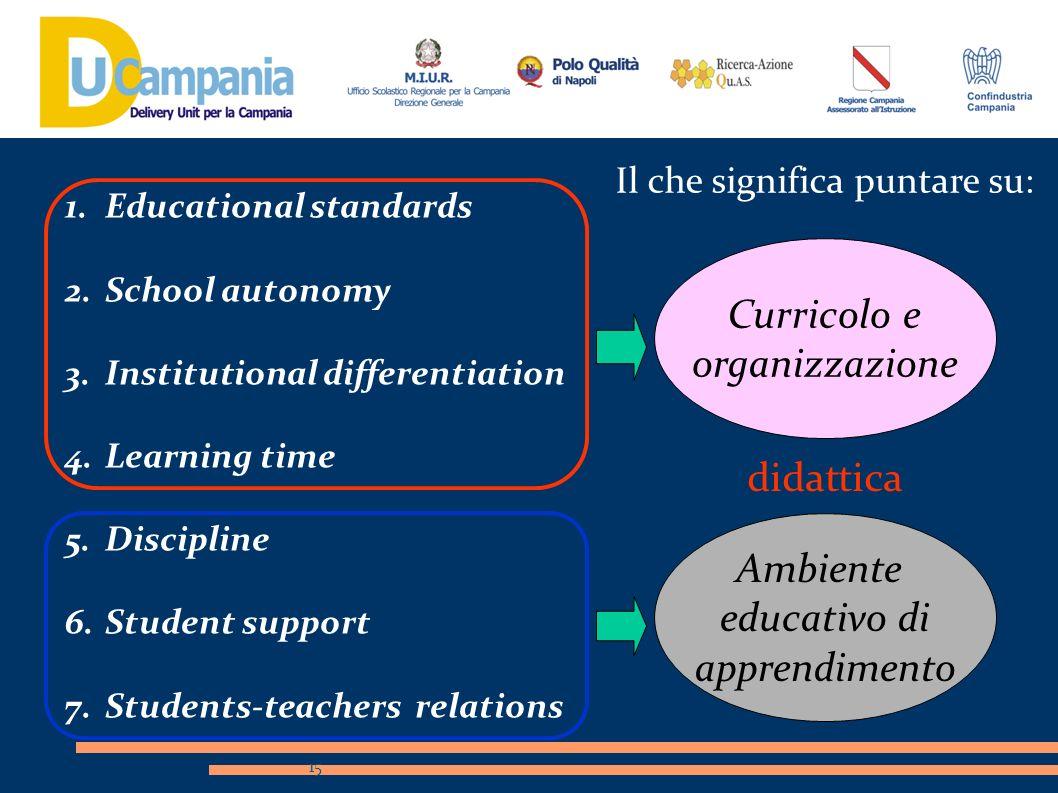 Curricolo e organizzazione didattica Ambiente educativo di