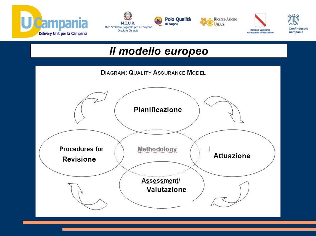 Il modello europeo Pianificazione Attuazione Revisione Valutazione