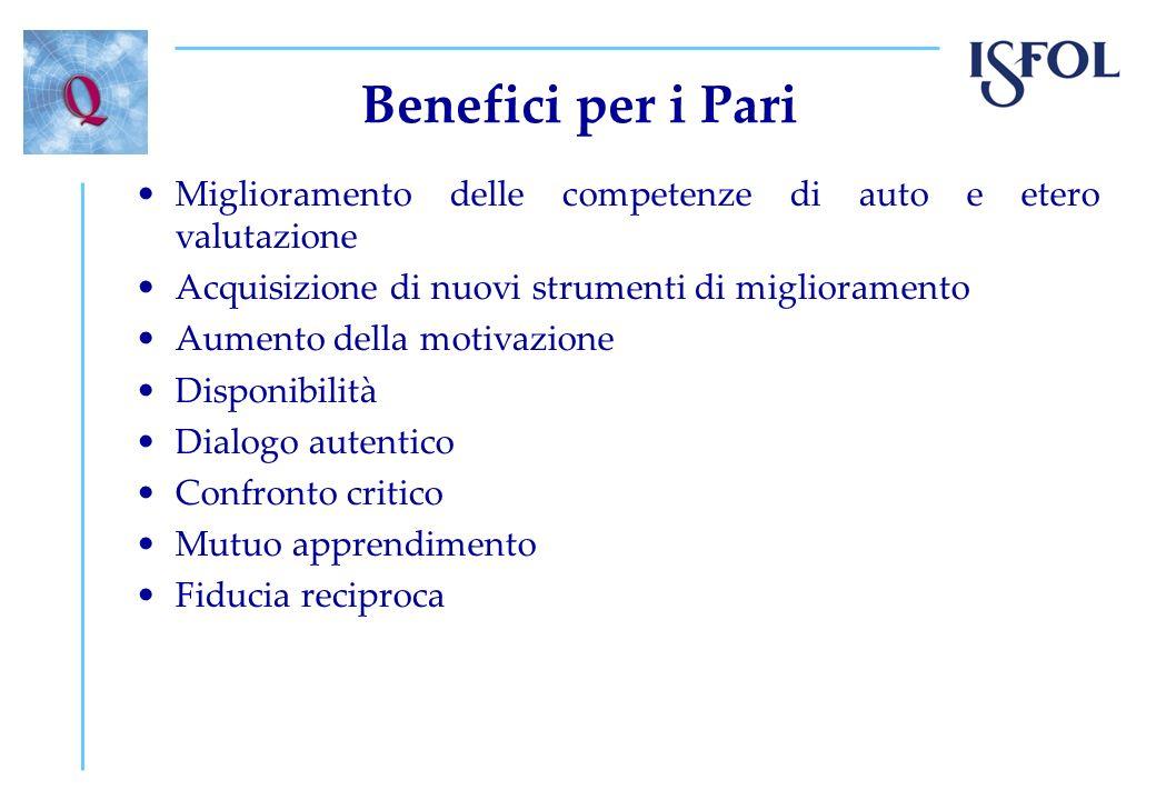 Benefici per i Pari Miglioramento delle competenze di auto e etero valutazione. Acquisizione di nuovi strumenti di miglioramento.