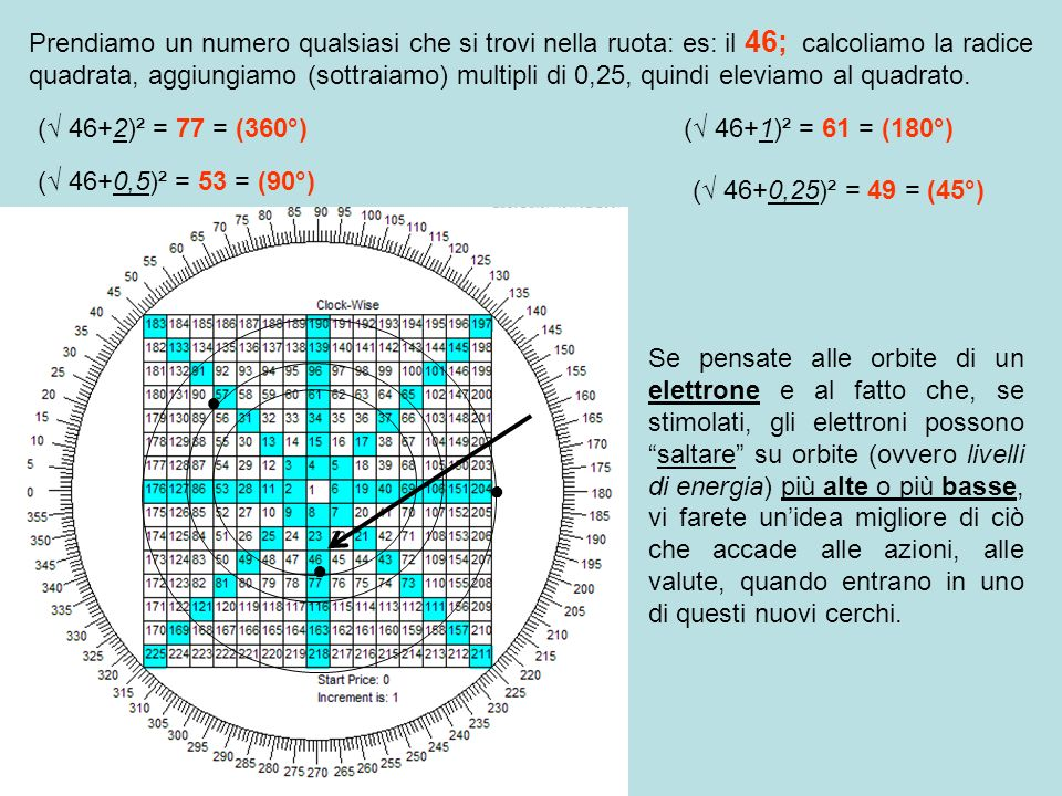 Prendiamo un numero qualsiasi che si trovi nella ruota: es: il 46; calcoliamo la radice quadrata, aggiungiamo (sottraiamo) multipli di 0,25, quindi eleviamo al quadrato.