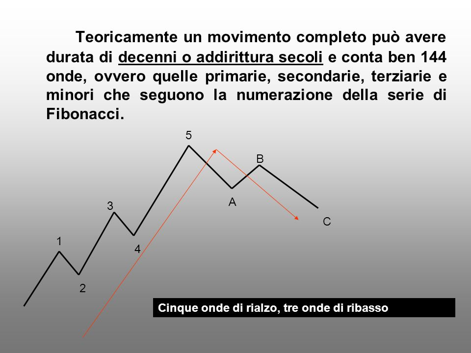 Teoricamente un movimento completo può avere durata di decenni o addirittura secoli e conta ben 144 onde, ovvero quelle primarie, secondarie, terziarie e minori che seguono la numerazione della serie di Fibonacci.