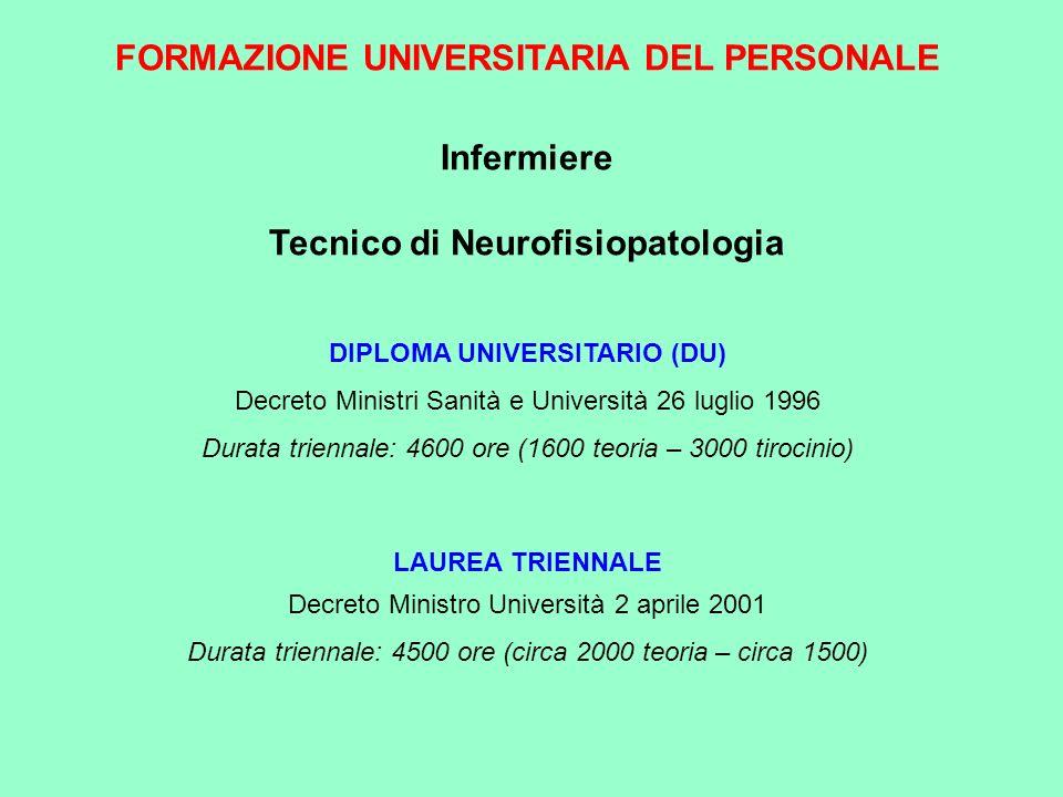 FORMAZIONE UNIVERSITARIA DEL PERSONALE Tecnico di Neurofisiopatologia